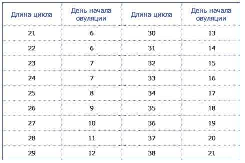 """Таблица: """"в какие дни цикла можно забеременеть"""""""