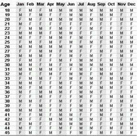 Таблица для зачатия девочки