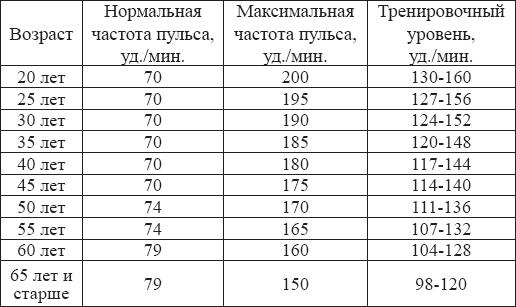 Показатели нормального пульса